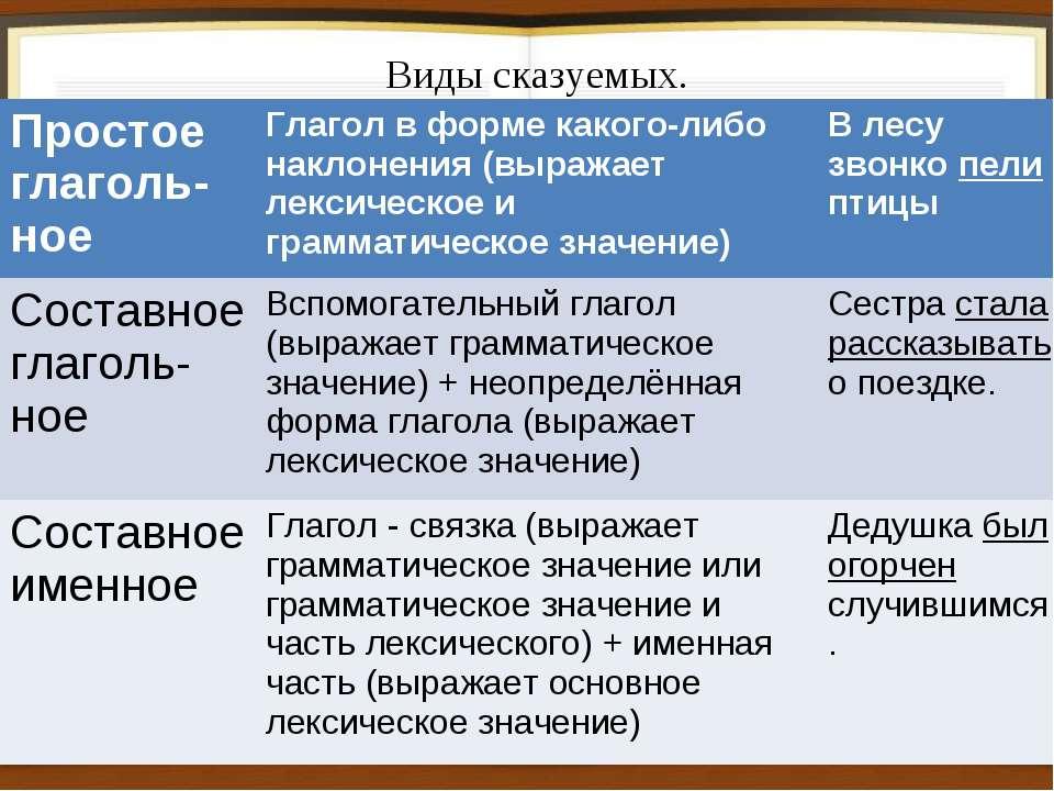 Виды сказуемых. Простое глаголь- ное Глагол в форме какого-либо наклонения (в...