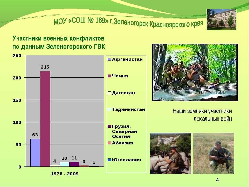 Участники военных конфликтов по данным Зеленогорского ГВК Наши земляки участн...
