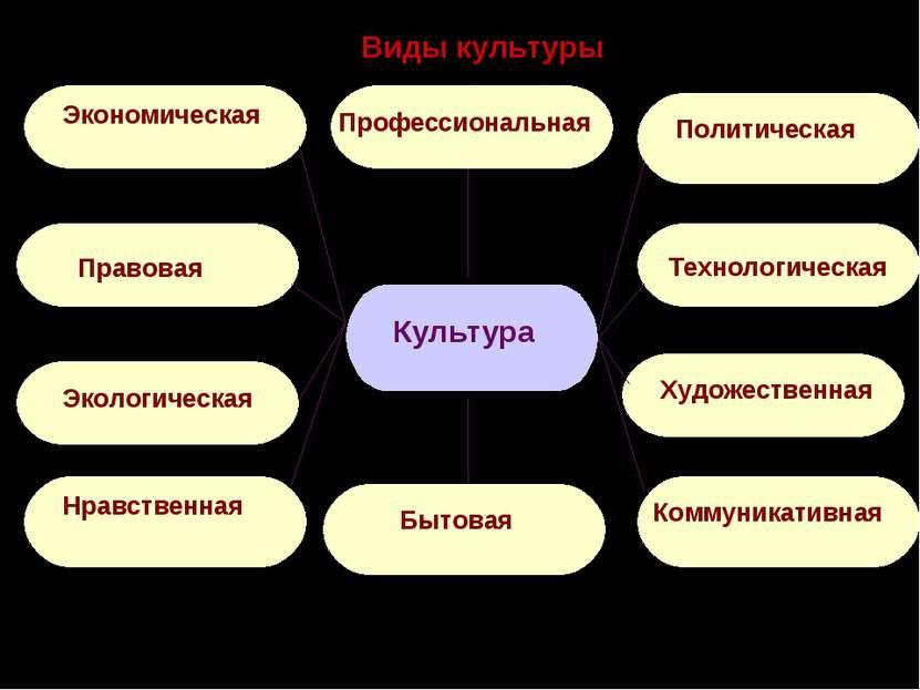 Виды культуры Экономическая Правовая Политическая Культура Технологическая Ху...