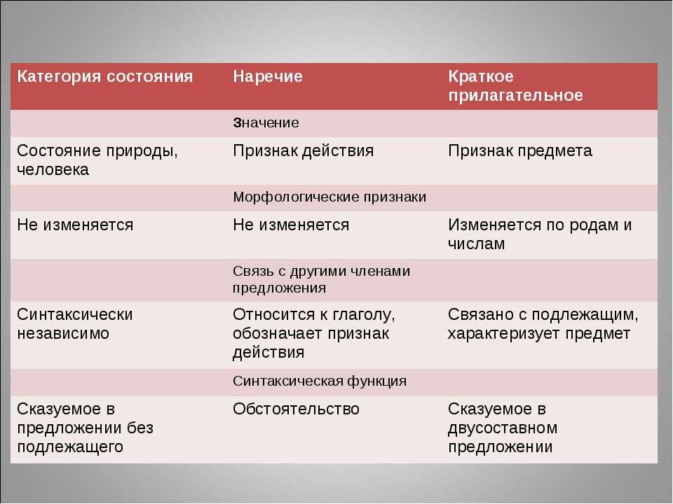Категория состояния Наречие Краткое прилагательное Значение Состояние природы...