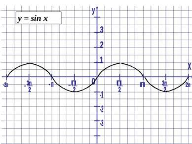 y = sin x
