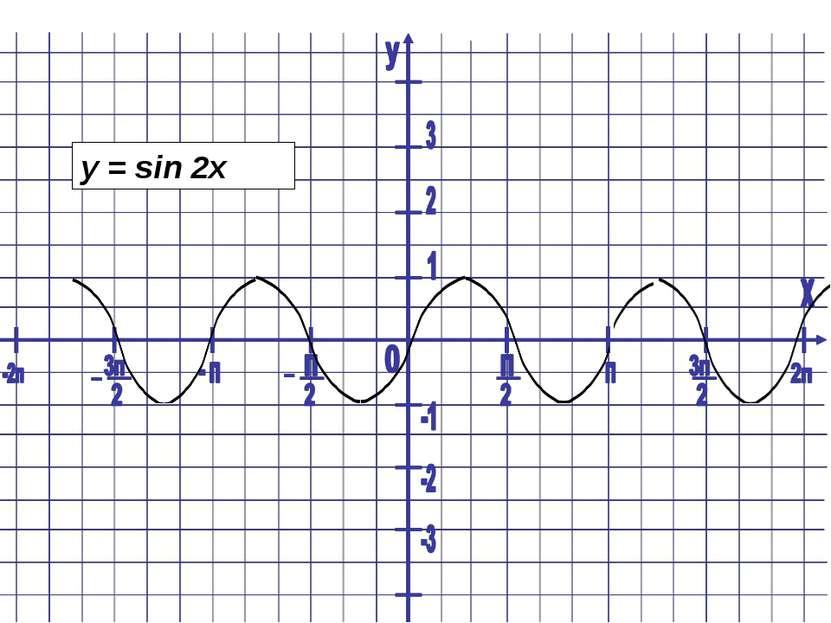y = sin 2x