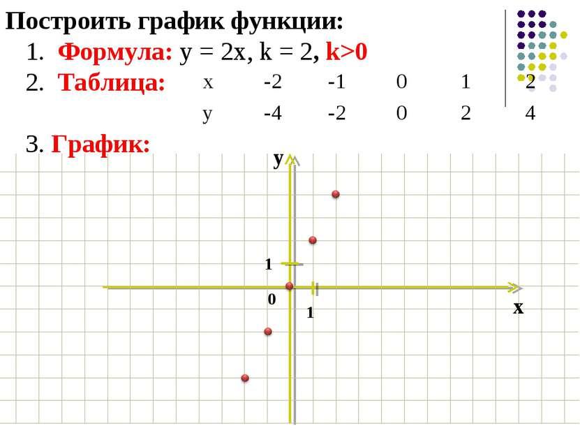 Построить график функции: 1. Формула: у = 2х, k = 2, k>0 2. Таблица: 3. Графи...