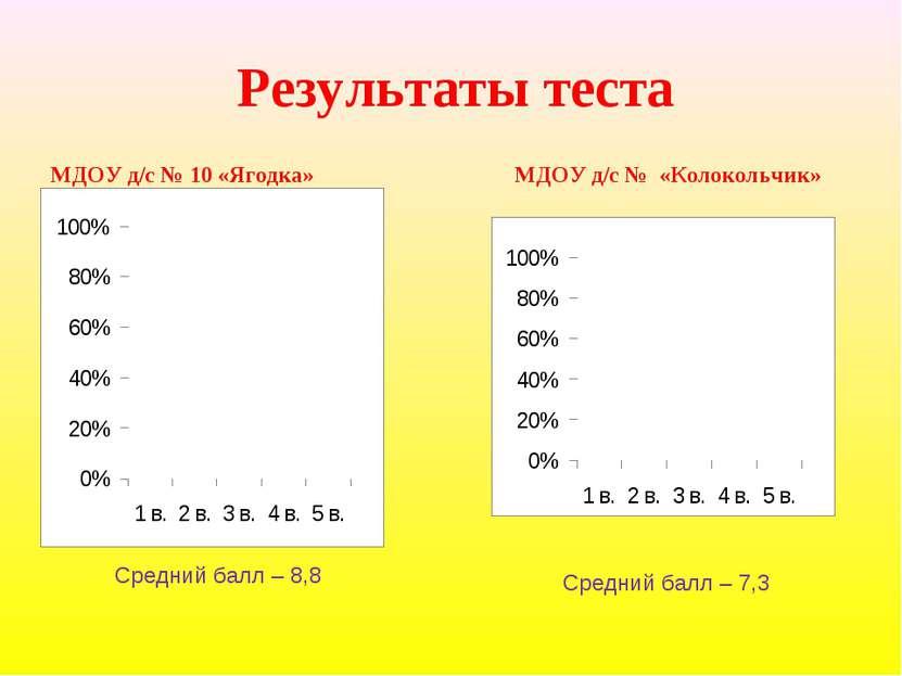 Результаты теста МДОУ д/с № 10 «Ягодка» МДОУ д/с № «Колокольчик» Средний балл...