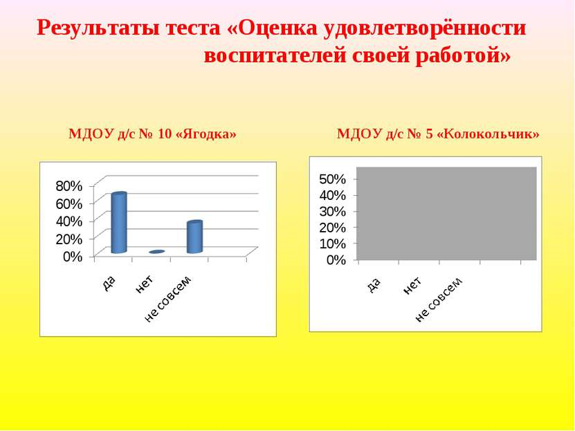 Результаты теста «Оценка удовлетворённости воспитателей своей работой» МДОУ д...