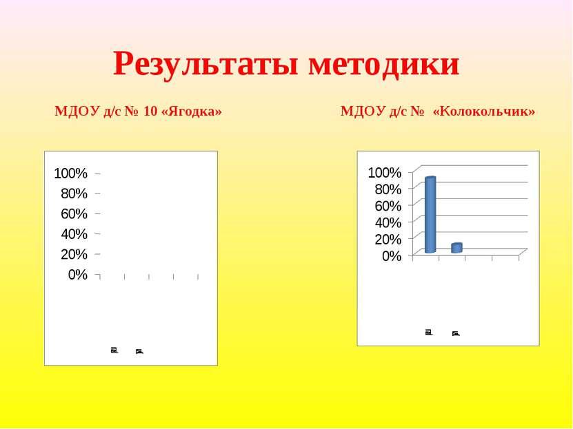 Результаты методики МДОУ д/с № 10 «Ягодка» МДОУ д/с № «Колокольчик»