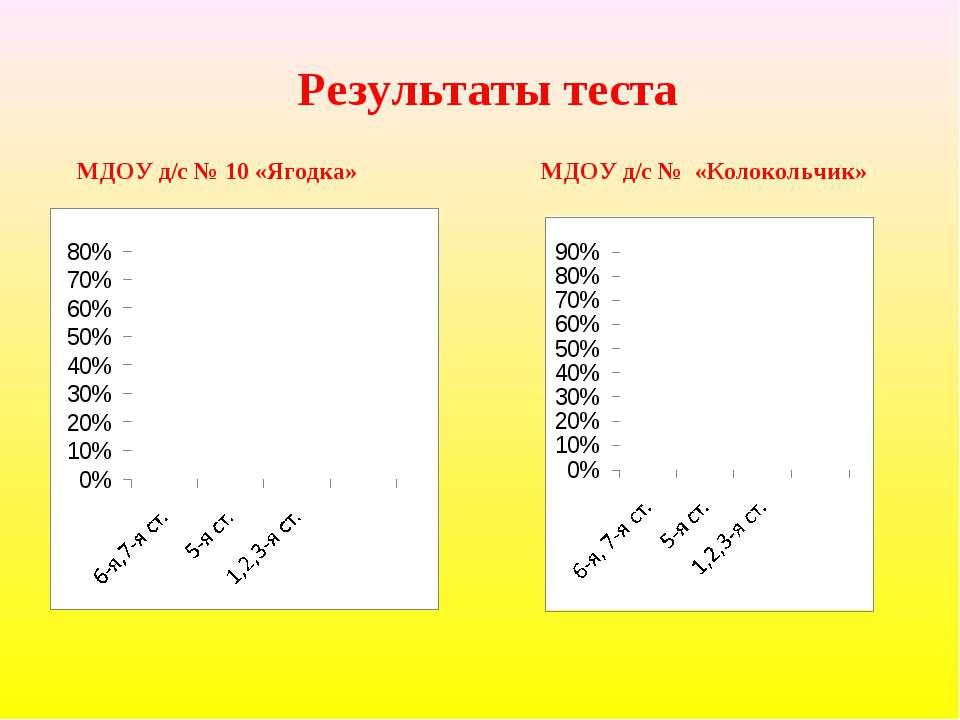 Результаты теста МДОУ д/с № 10 «Ягодка» МДОУ д/с № «Колокольчик»