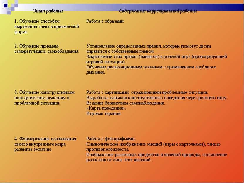 Этап работы Содержание коррекционной работы 1. Обучение способам выражения гн...