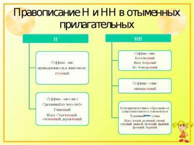 Правописание Н и НН в отыменных прилагательных