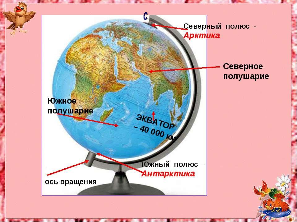 ось вращения Южный полюс –Антарктика Северный полюс - Арктика ЭКВАТОР – 40 00...