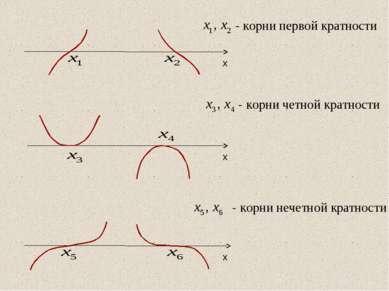 - корни первой кратности - корни четной кратности - корни нечетной кратности