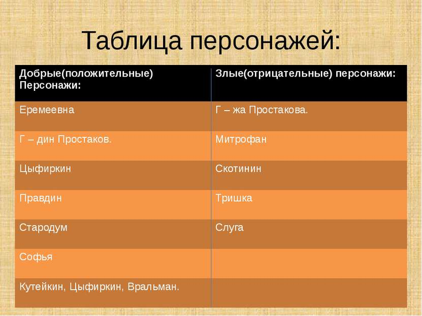 Таблица персонажей: Добрые(положительные) Персонажи: Злые(отрицательные)персо...