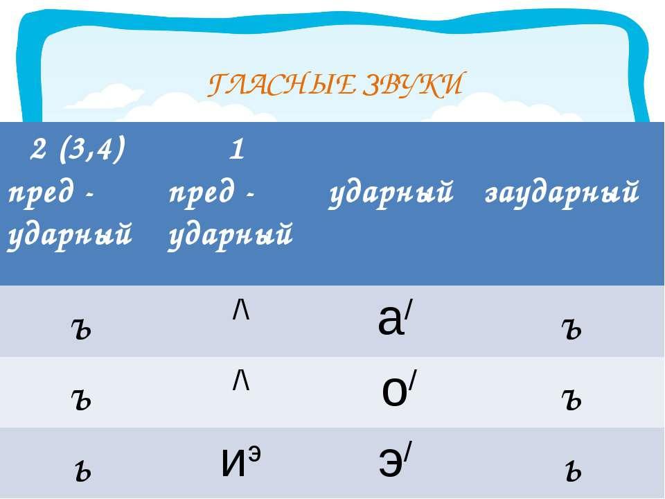 ГЛАСНЫЕ ЗВУКИ 2 (3,4) пред - ударный 1 пред - ударный ударный заударный ъ /\ ...