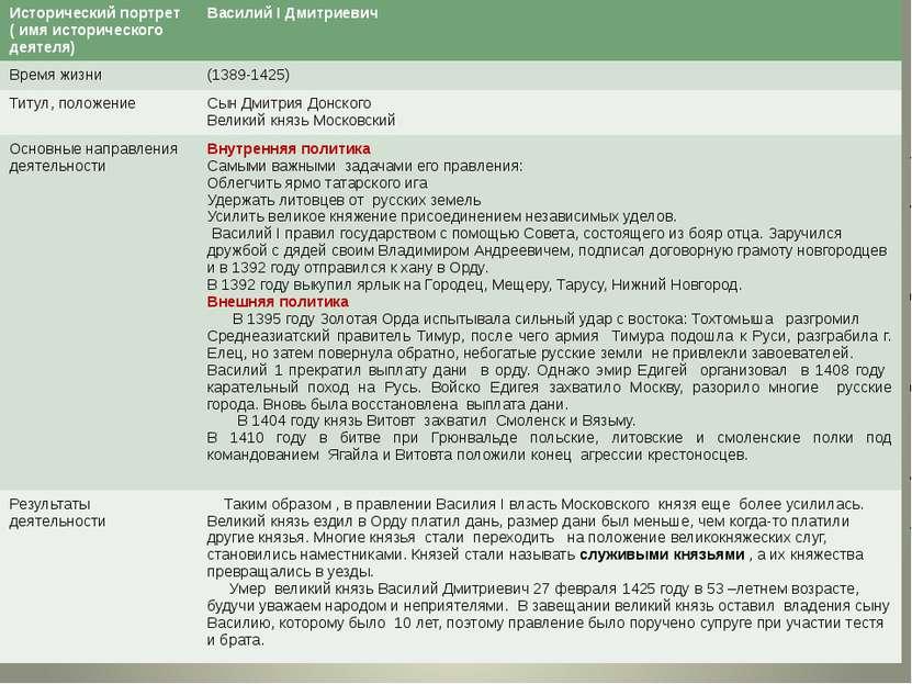 Исторический портрет ( имя исторического деятеля) ВасилийIДмитриевич Времяжиз...