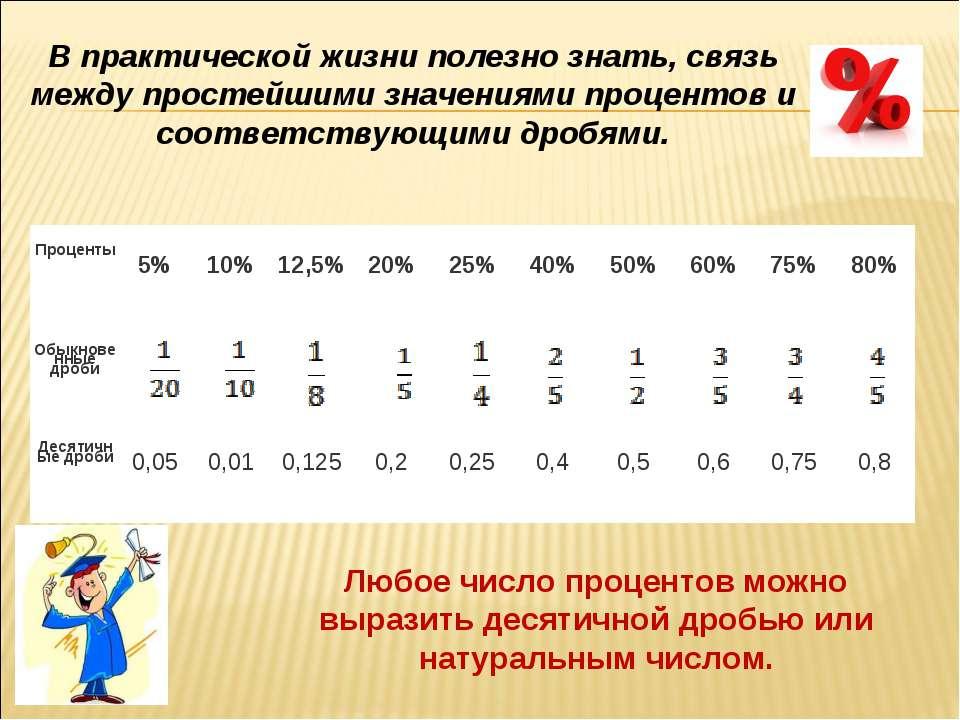 Любое число процентов можно выразить десятичной дробью или натуральным числом...