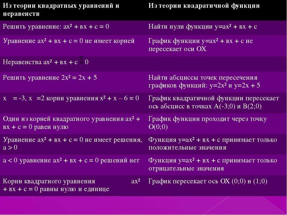 < > Из теории квадратных уравнений и неравенств Из теории квадратичнойфункции...