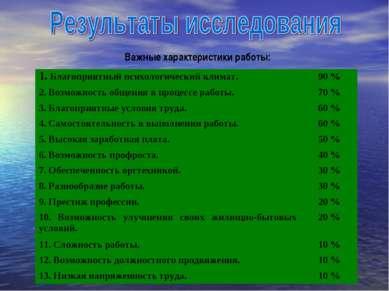 Важные характеристики работы: