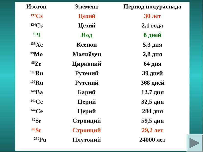 Изотоп Элемент Период полураспада 137Cs Цезий 30 лет 134Cs Цезий 2,1 года 131...