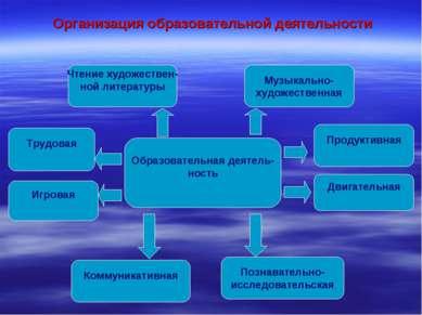 Образовательная деятель- ность Трудовая Продуктивная Игровая Двигательная Муз...