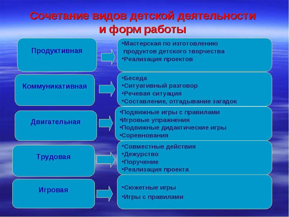 Сочетание видов детской деятельности и форм работы Продуктивная Коммуникативн...