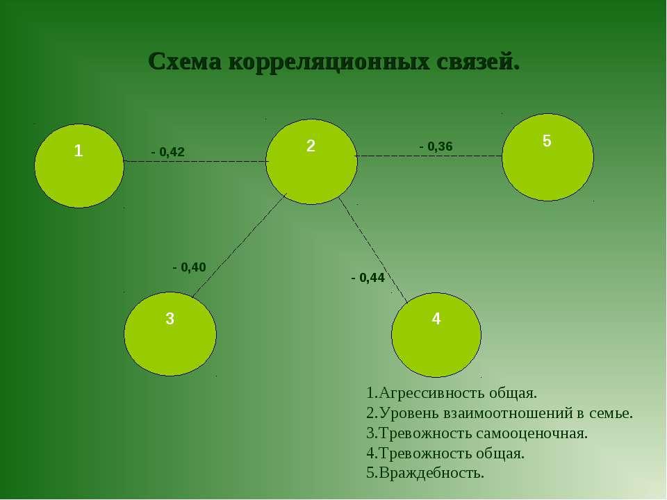 Схема корреляционных связей. 3 2 5 1 4 Агрессивность общая. Уровень взаимоотн...