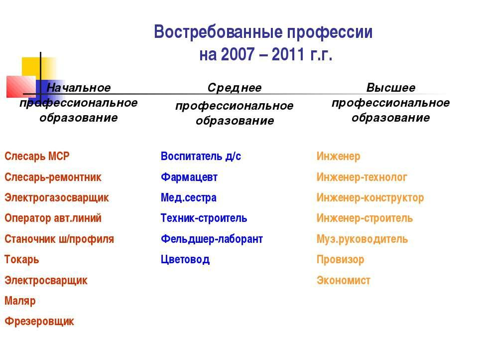 Востребованные профессии на 2007 – 2011 г.г.
