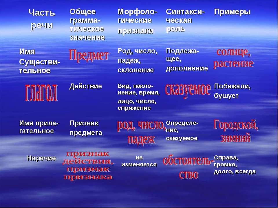 Часть речи Общее грамма-тическое значение Морфоло-гические признаки Синтакси-...