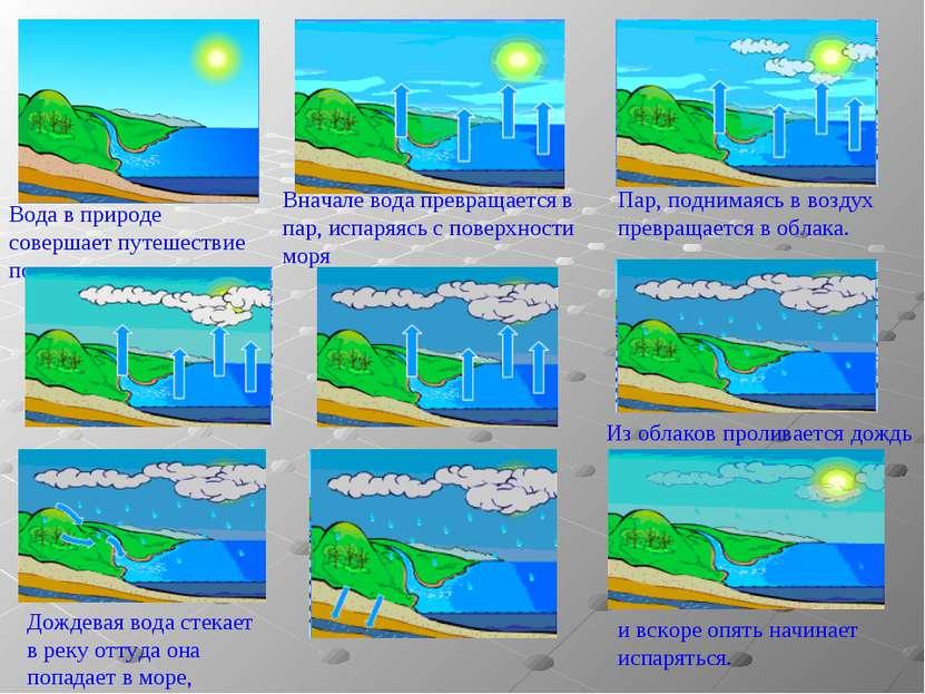Вода в природе совершает путешествие по кругу: Вначале вода превращается в па...