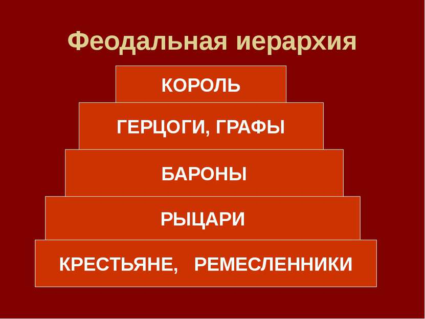 Феодальная иерархия КРЕСТЬЯНЕ, РЕМЕСЛЕННИКИ РЫЦАРИ БАРОНЫ ГЕРЦОГИ, ГРАФЫ КОРОЛЬ