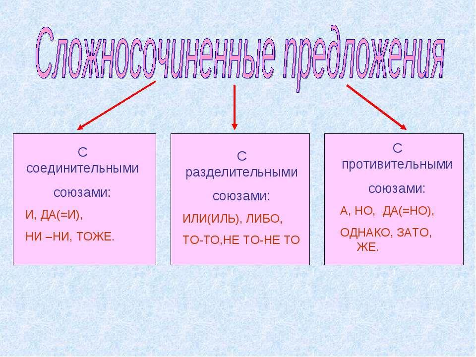 С соединительными союзами: И, ДА(=И), НИ –НИ, ТОЖЕ. С разделительными союзами...