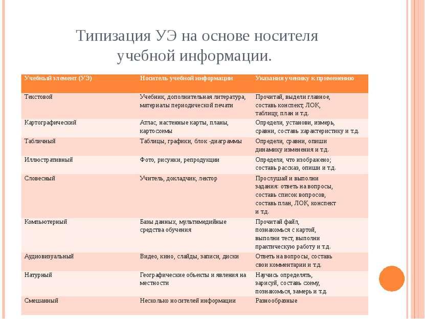 Типизация УЭ на основе носителя учебной информации. Учебный элемент (УЭ) Носи...