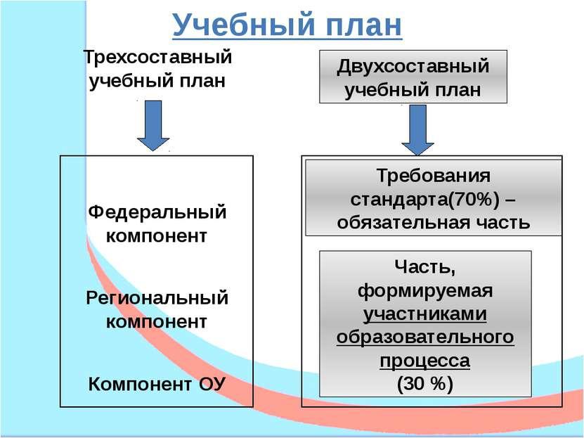 Трехсоставный учебный план Двухсоставный учебный план Федеральный компонент Р...