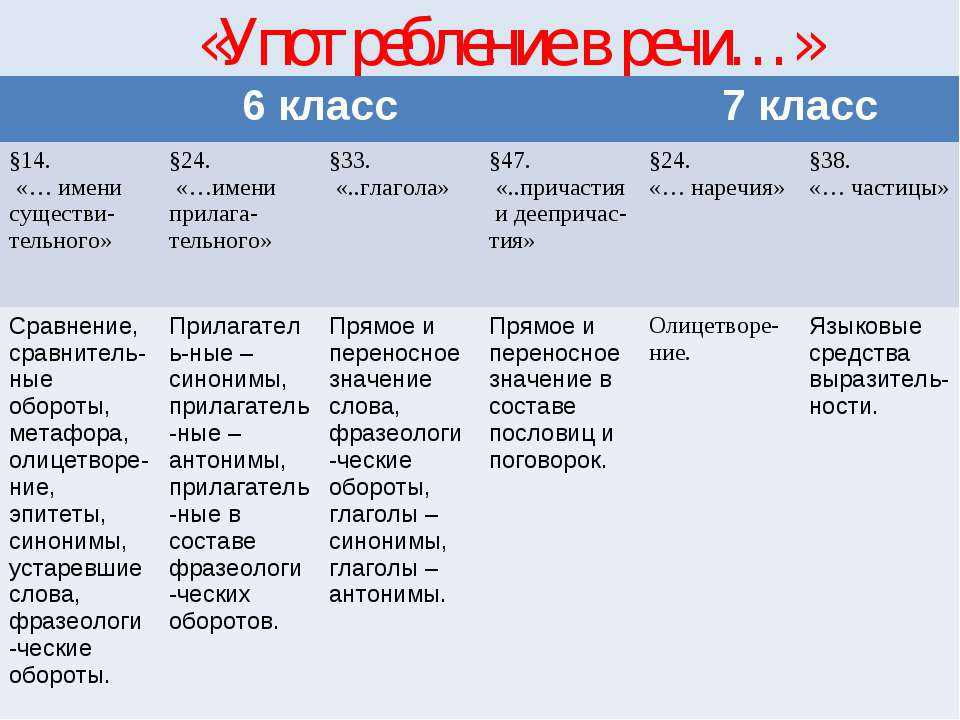 «Употребление в речи…» 6 класс 7 класс §14. «… имени существи-тельного» §24. ...