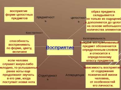 Восприятие предметность Константность Структурность восприятие форме целостны...