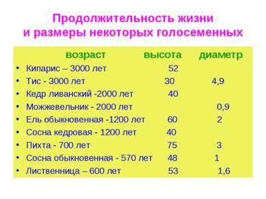 Продолжительность жизни и размеры некоторых голосеменных возраст высота диаме...