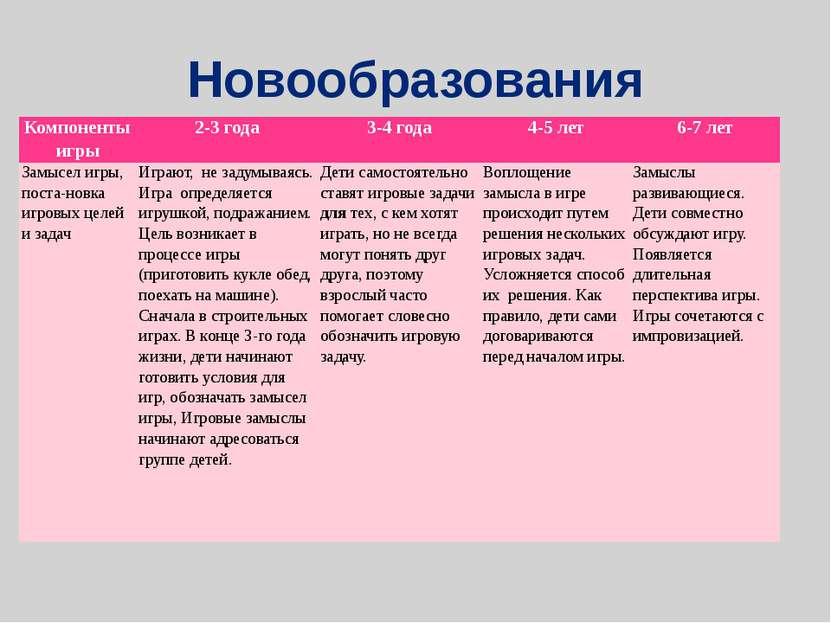 Новообразования Компоненты игры 2-3 года 3-4 года 4-5 лет 6-7 лет Замысел игр...