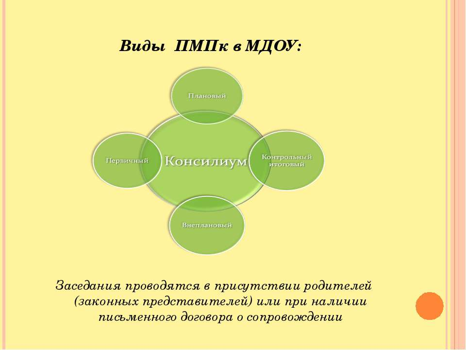 Виды ПМПк в МДОУ: Заседания проводятся в присутствии родителей (законных пред...