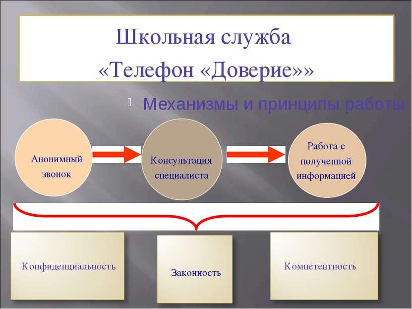 Школьная служба «Телефон «Доверие»» Механизмы и принципы работы Консультация ...