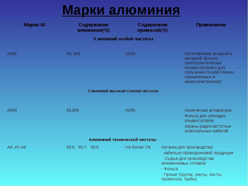 Марки алюминия Марки Al Содержание алюминия(%) Содержание примесей(%) Примене...