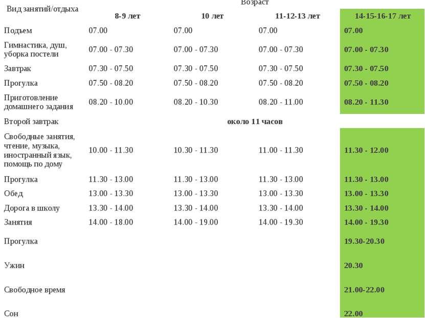 Вид занятий/отдыха Возраст 8-9 лет 10 лет 11-12-13 лет 14-15-16-17 лет Подъем...