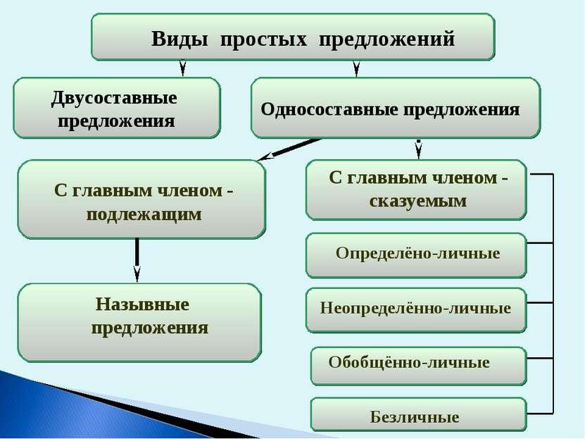 Односоставные предложения предложения С главным членом - подлежащим С главным...
