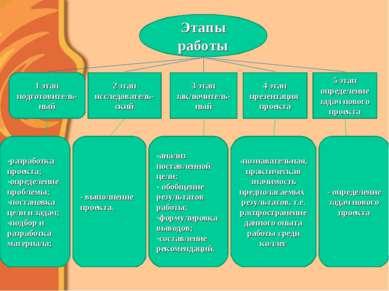 Этапы работы 1 этап подготовитель-ный 5 этап определение задач нового проекта...