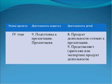 Этапы проекта Деятельность педагога Деятельность детей IV этап 9. Подготовка ...