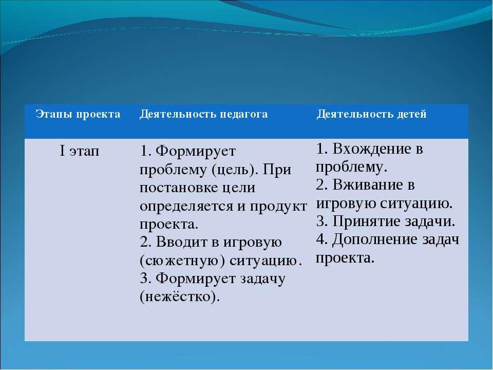 Этапы проекта Деятельность педагога Деятельность детей I этап 1. Формирует пр...