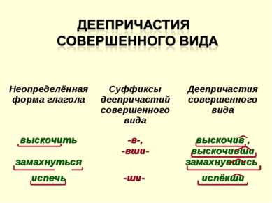 Неопределённая форма глагола Суффиксы деепричастий совершенного вида Дееприча...