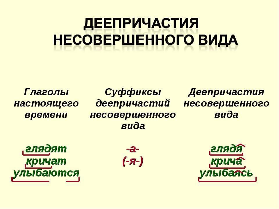 Глаголы настоящего времени Суффиксы деепричастий несовершенного вида Дееприча...