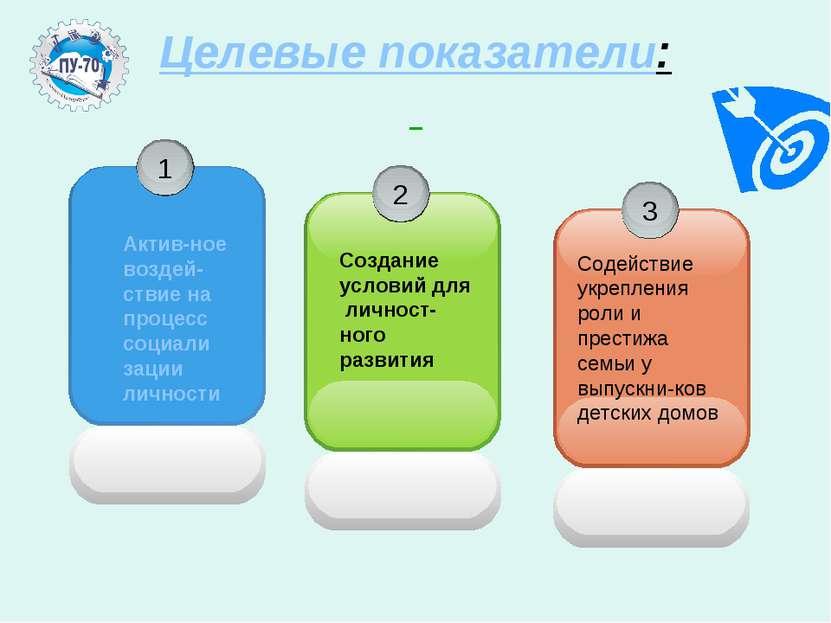 Целевые показатели: Актив-ное воздей-ствие на процесс социали зации личности ...