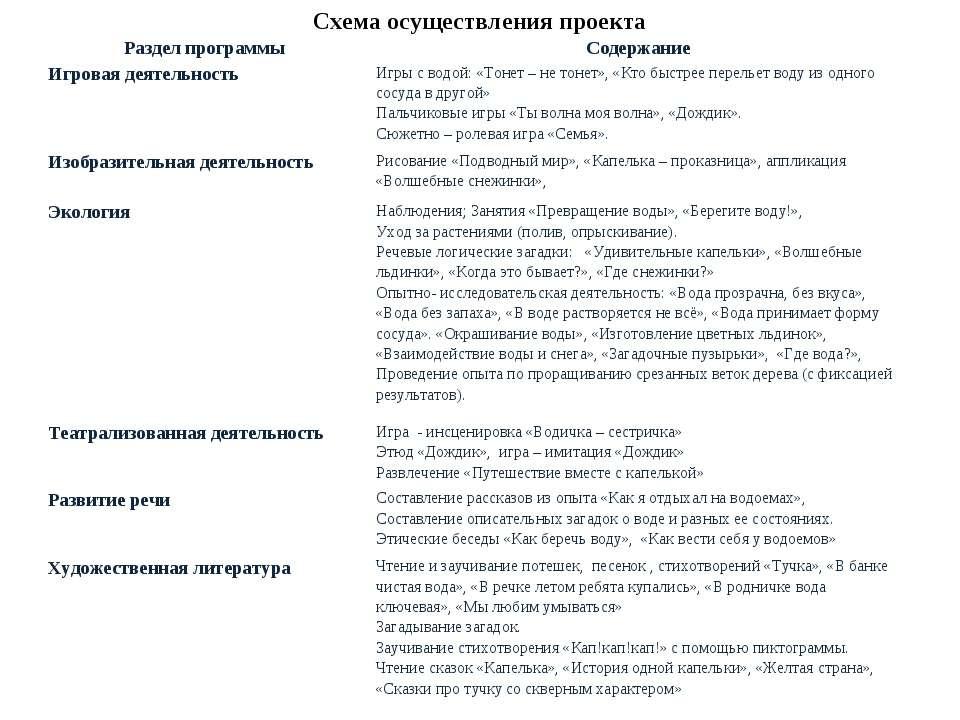Схема осуществления проекта Раздел программы Содержание Игровая деятельность ...