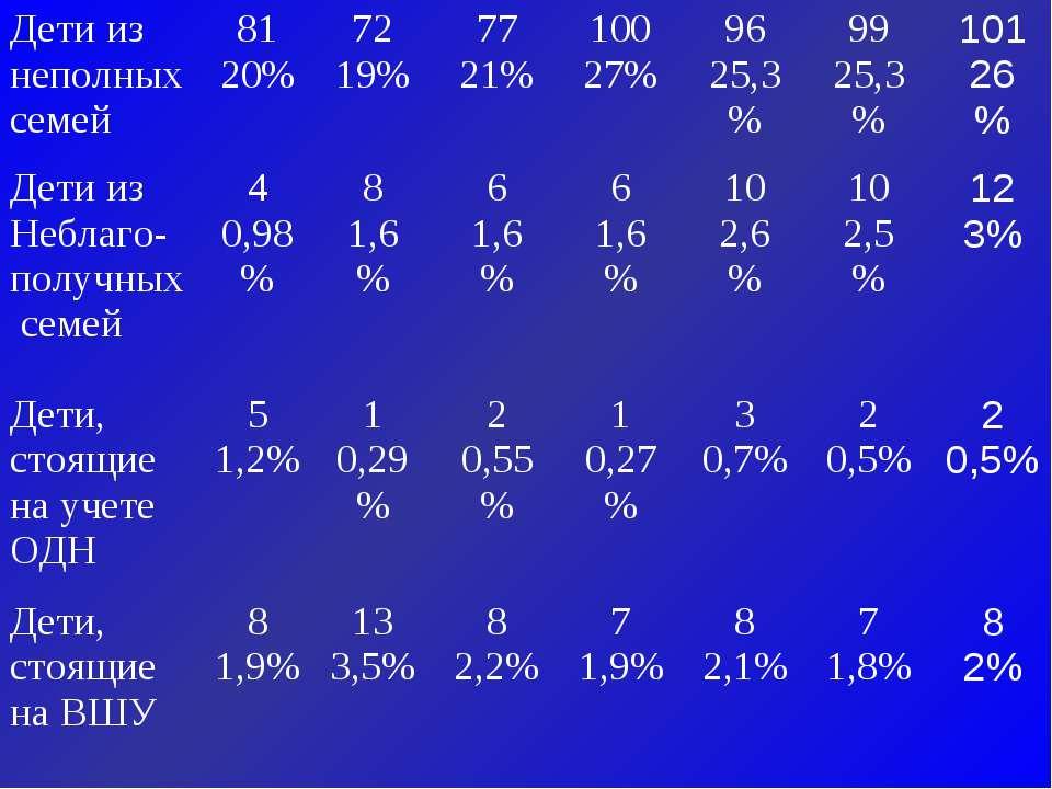 Дети из неполных семей 81 20% 72 19% 77 21% 100 27% 96 25,3% 99 25,3% 101 26 ...