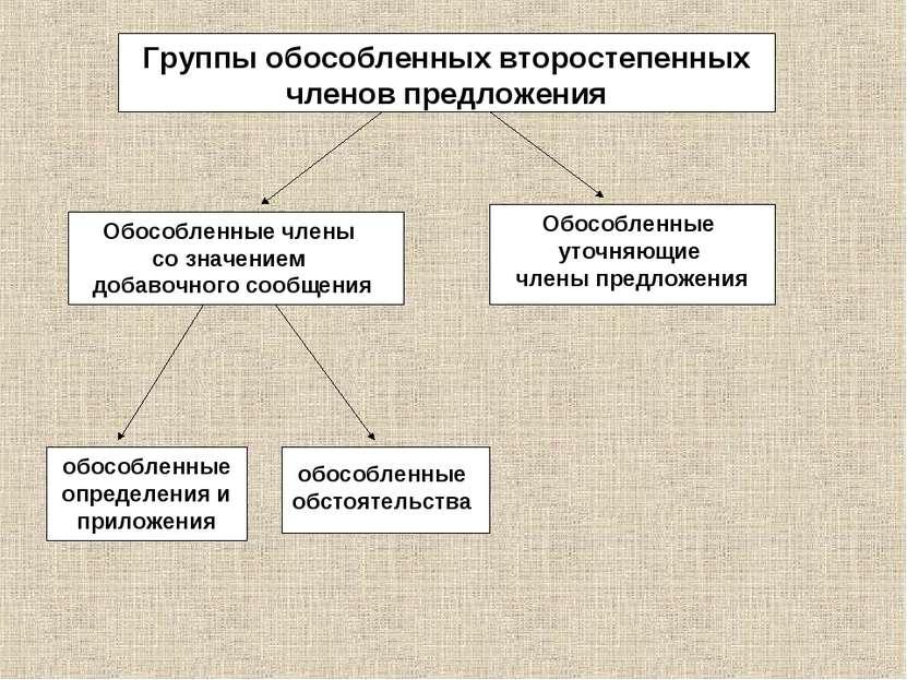 Группы обособленных второстепенных членов предложения Обособленные члены со з...